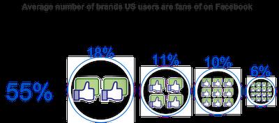 facebook friend brands